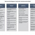 Evidence-based Leiderschapsstijlen voor managers die écht willen motiveren